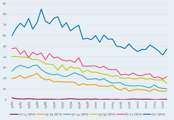 standardisierte suizidrate nach alter Österreich 1980