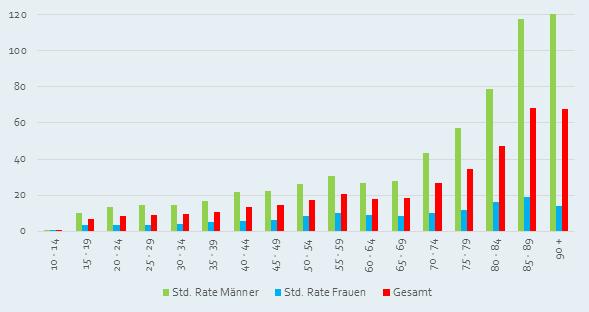 standardisierte suizidrate alter österreich 2014