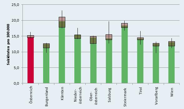 standardisierte suizidrate bundesland Österreich 2014